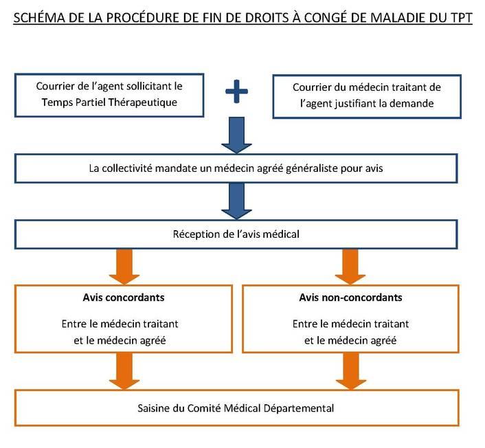 Nouvelle Procedure Du Temps Partiel Therapeutique Centre De